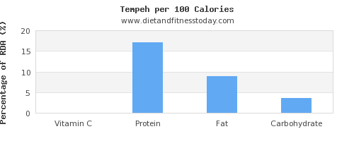 vitamin c and nutrition facts in tempeh per 100 calories