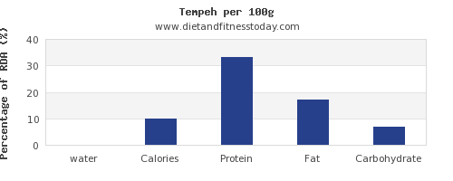 water and nutrition facts in tempeh per 100g