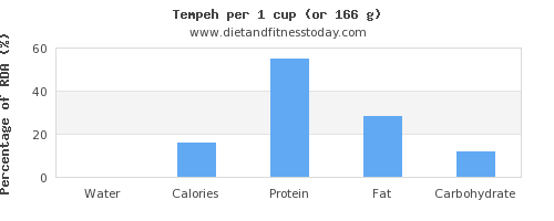 water and nutritional content in tempeh