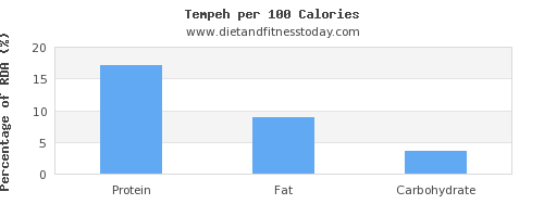 water and nutrition facts in tempeh per 100 calories