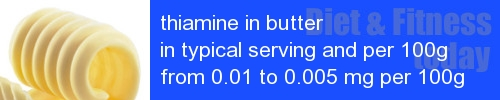thiamine in butter information and values per serving and 100g