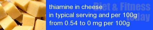 thiamine in cheese information and values per serving and 100g