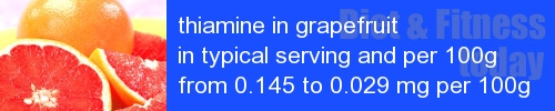 thiamine in grapefruit information and values per serving and 100g