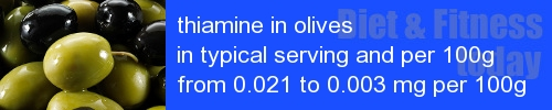 thiamine in olives information and values per serving and 100g