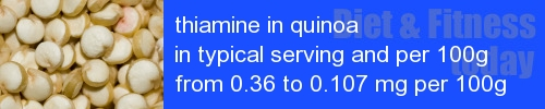 thiamine in quinoa information and values per serving and 100g