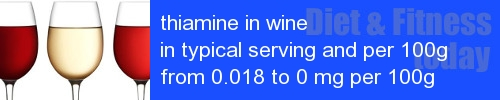thiamine in wine information and values per serving and 100g