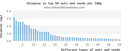nuts and seeds thiamine per 100g