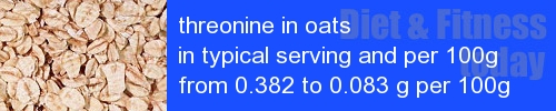 threonine in oats information and values per serving and 100g
