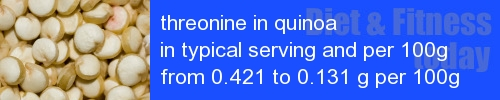 threonine in quinoa information and values per serving and 100g