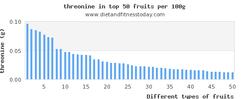 fruits threonine per 100g