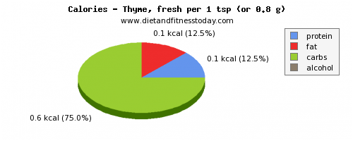 polyunsaturated fat, calories and nutritional content in thyme