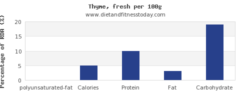 polyunsaturated fat and nutrition facts in thyme per 100g