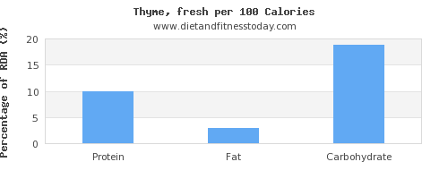 polyunsaturated fat and nutrition facts in thyme per 100 calories