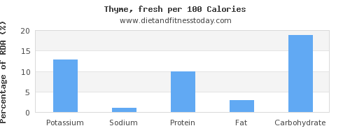 potassium and nutrition facts in thyme per 100 calories