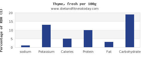 sodium and nutrition facts in thyme per 100g