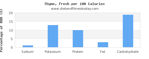 sodium and nutrition facts in thyme per 100 calories