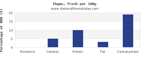 threonine and nutrition facts in thyme per 100g
