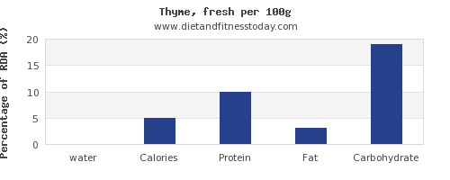 water and nutrition facts in thyme per 100g