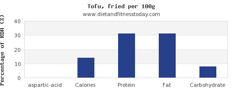 aspartic acid and nutrition facts in tofu per 100g