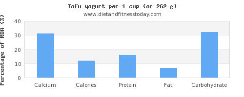 calcium and nutritional content in tofu