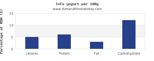 calories and nutrition facts in tofu per 100g