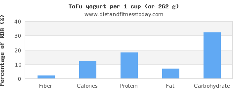fiber and nutritional content in tofu