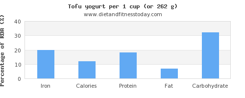 iron and nutritional content in tofu