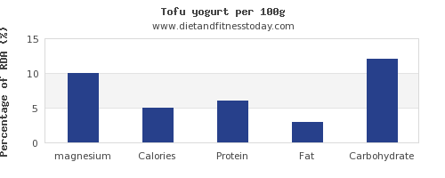 magnesium and nutrition facts in tofu per 100g