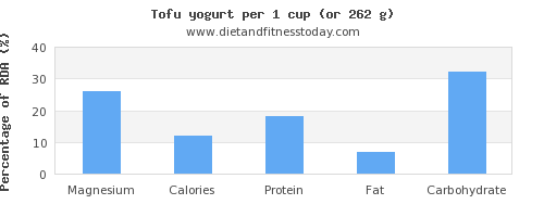 magnesium and nutritional content in tofu