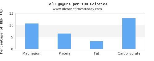 magnesium and nutrition facts in tofu per 100 calories