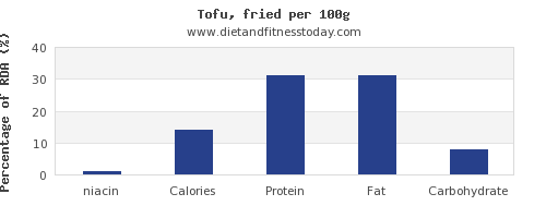 niacin and nutrition facts in tofu per 100g