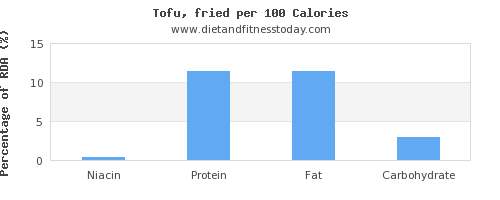 niacin and nutrition facts in tofu per 100 calories