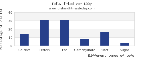 nutritional value and nutrition facts in tofu per 100g