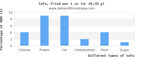 nutritional value and nutritional content in tofu
