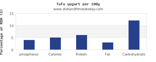 phosphorus and nutrition facts in tofu per 100g