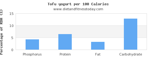 phosphorus and nutrition facts in tofu per 100 calories