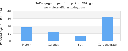 protein and nutritional content in tofu