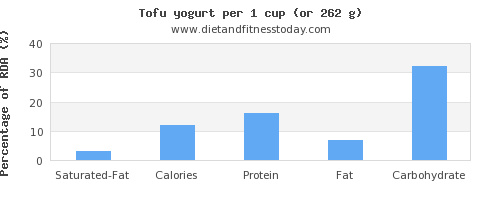 saturated fat and nutritional content in tofu