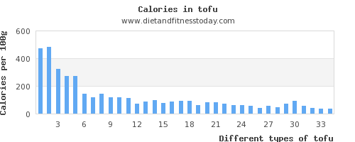 tofu saturated fat per 100g