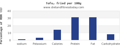 sodium and nutrition facts in tofu per 100g