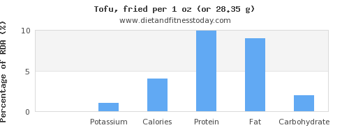 sodium and nutritional content in tofu