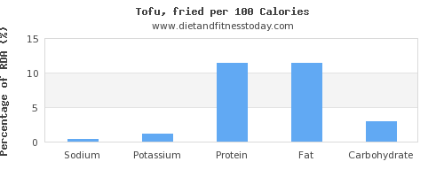 sodium and nutrition facts in tofu per 100 calories
