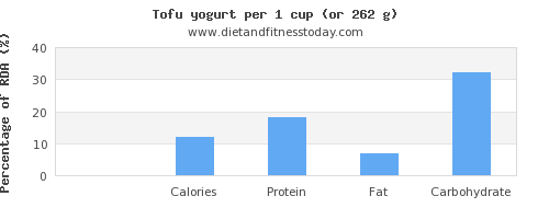 sugar and nutritional content in tofu