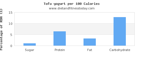 sugar and nutrition facts in tofu per 100 calories