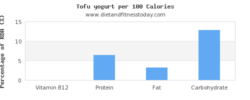 vitamin b12 and nutrition facts in tofu per 100 calories