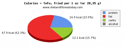 water, calories and nutritional content in tofu