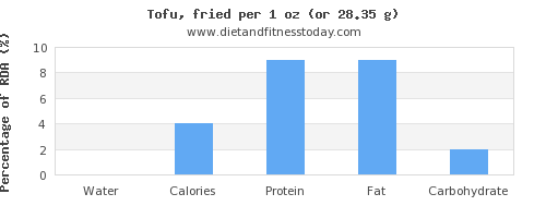 water and nutritional content in tofu