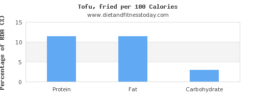 water and nutrition facts in tofu per 100 calories