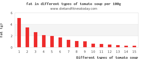 tomato soup nutritional value per 100g