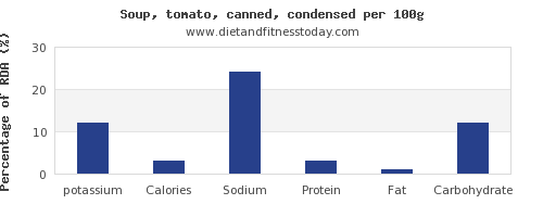 potassium and nutrition facts in tomato soup per 100g